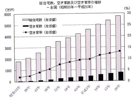 総住宅数・空き家及び空き家率の推移